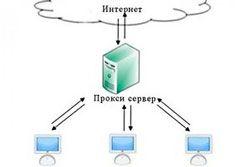 Как подключиться к прокси-серверу